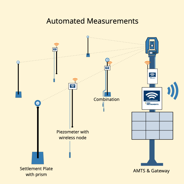 Automated Consolidation Measurements