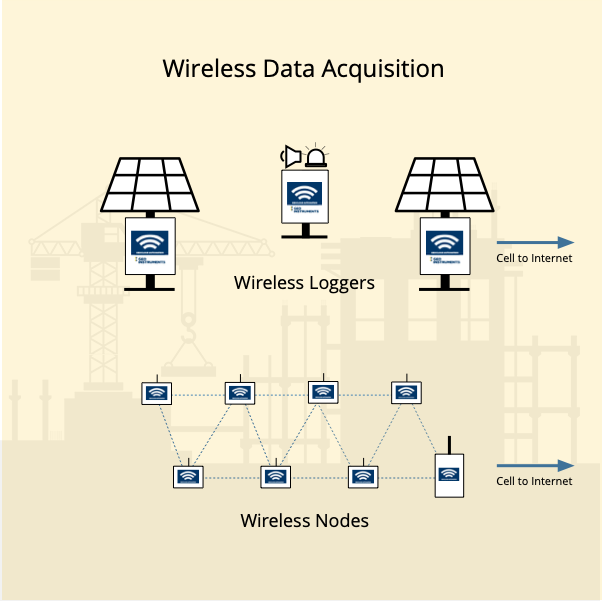 Wireless Data Acquisition