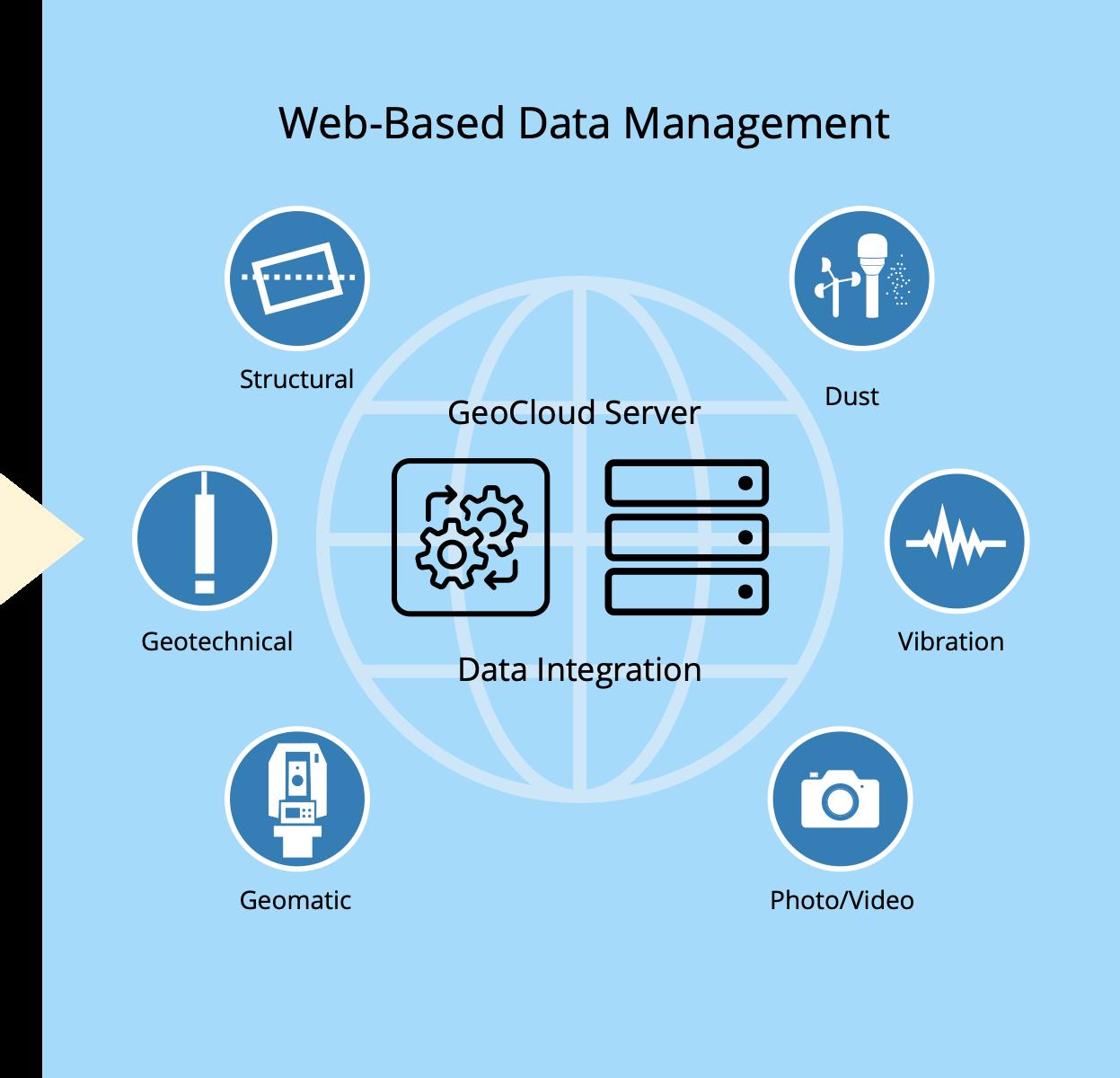 GeoCloud Services - Web-Based Data Management