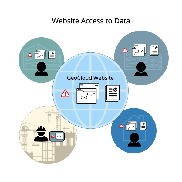 Website Access to Data