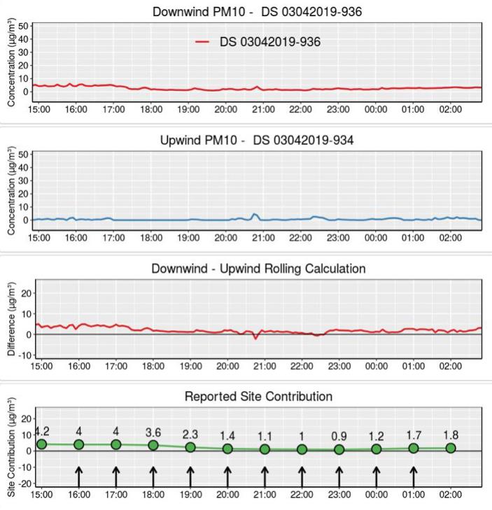 Wind Monitor Site Contribution