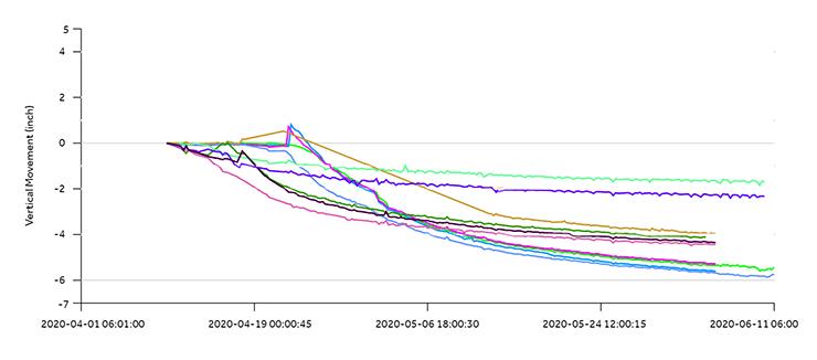QuickView plot of Settlement