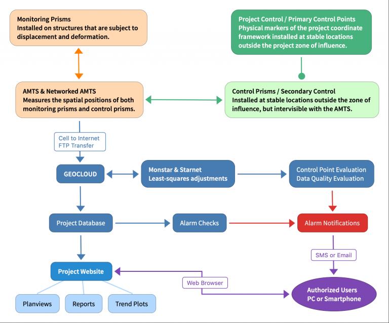 AMTS Flow Diagram