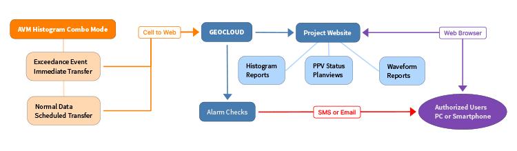 Automated Vibration Monitoring Diagram