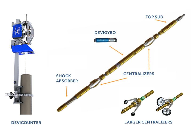 DeviGyro System Components