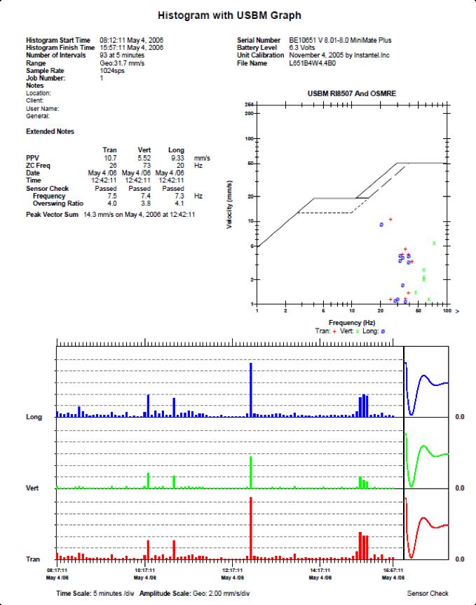 Vibration Histogram Report