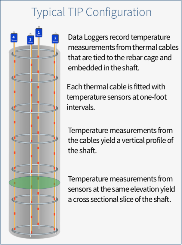 Thermal Integrity profile