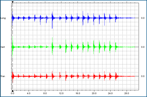 Transient Vibrations Plotted