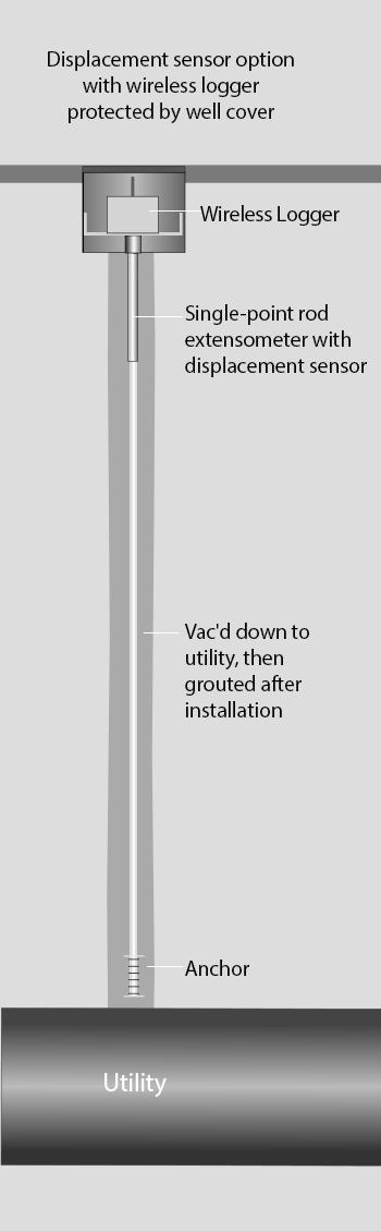 UMP - displacement sensor option