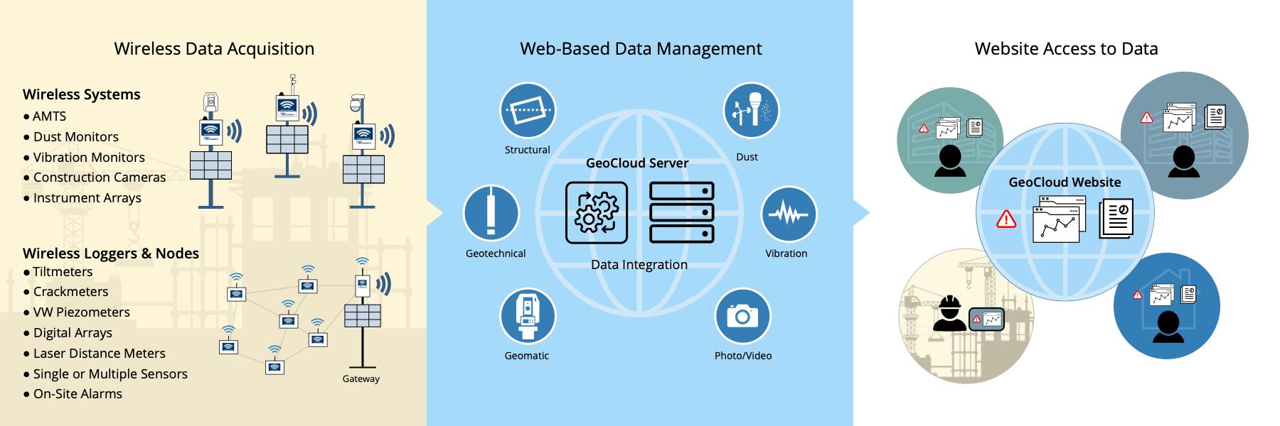 Wireless Data Logging - Graphic